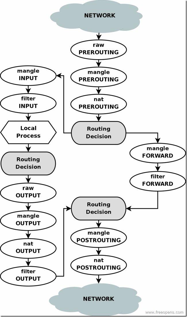 iptables-Data-flow-diagram.jpg