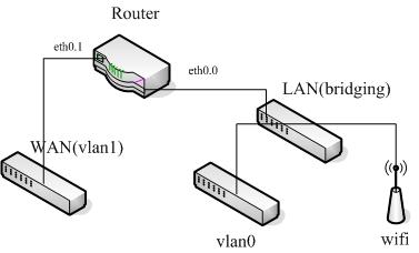 openwrt-vlan网络配置.png