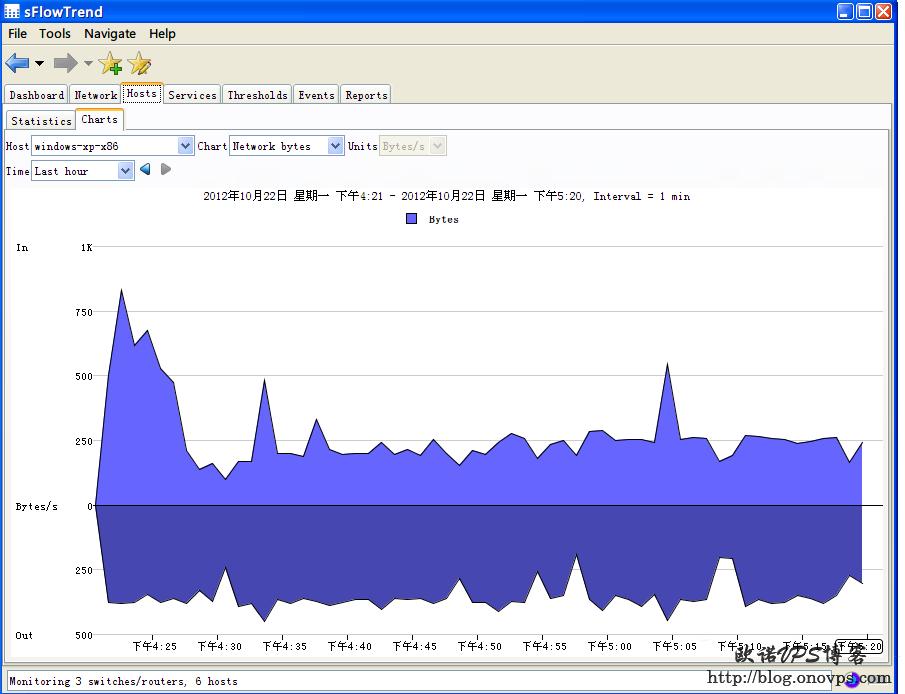 sFlowTrend图表监控服务器.png