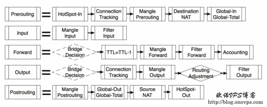 ROS防火墙处理数据包流程.png
