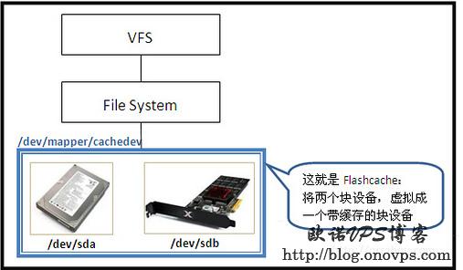 flashcache使用ssd缓存图解.jpg