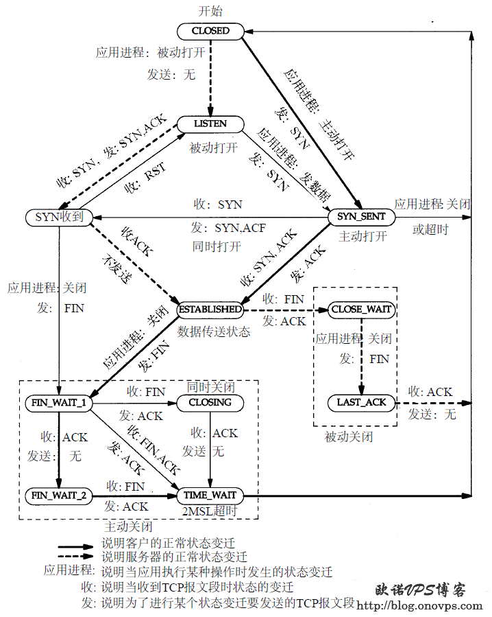 TCP状态变迁图.png