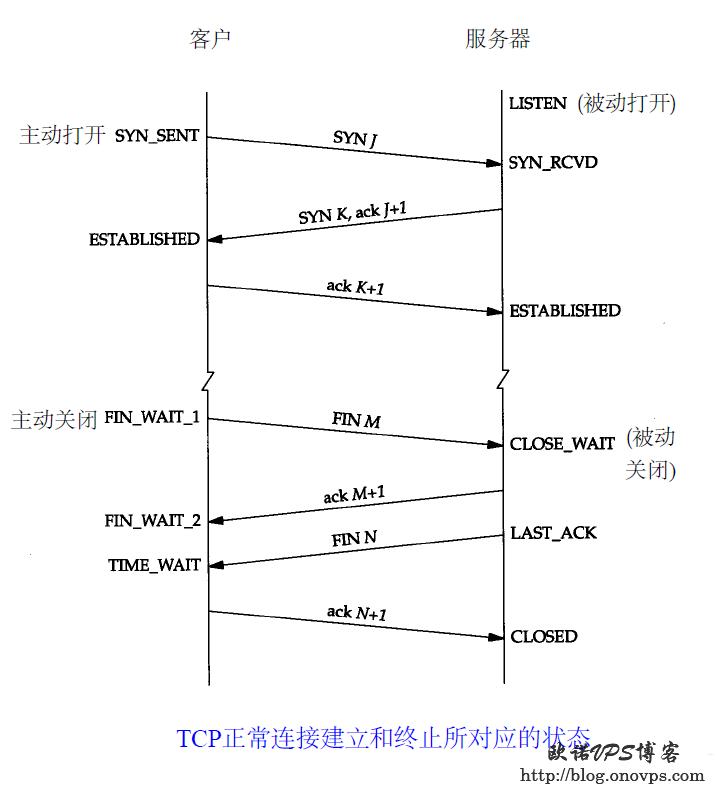 TCP连接建立和终止状态图.png