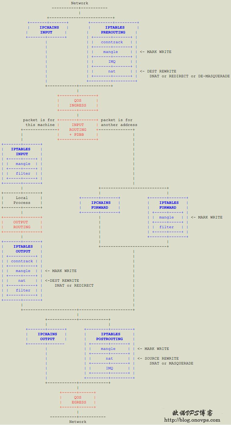 iptables和tc数据包流程图.png