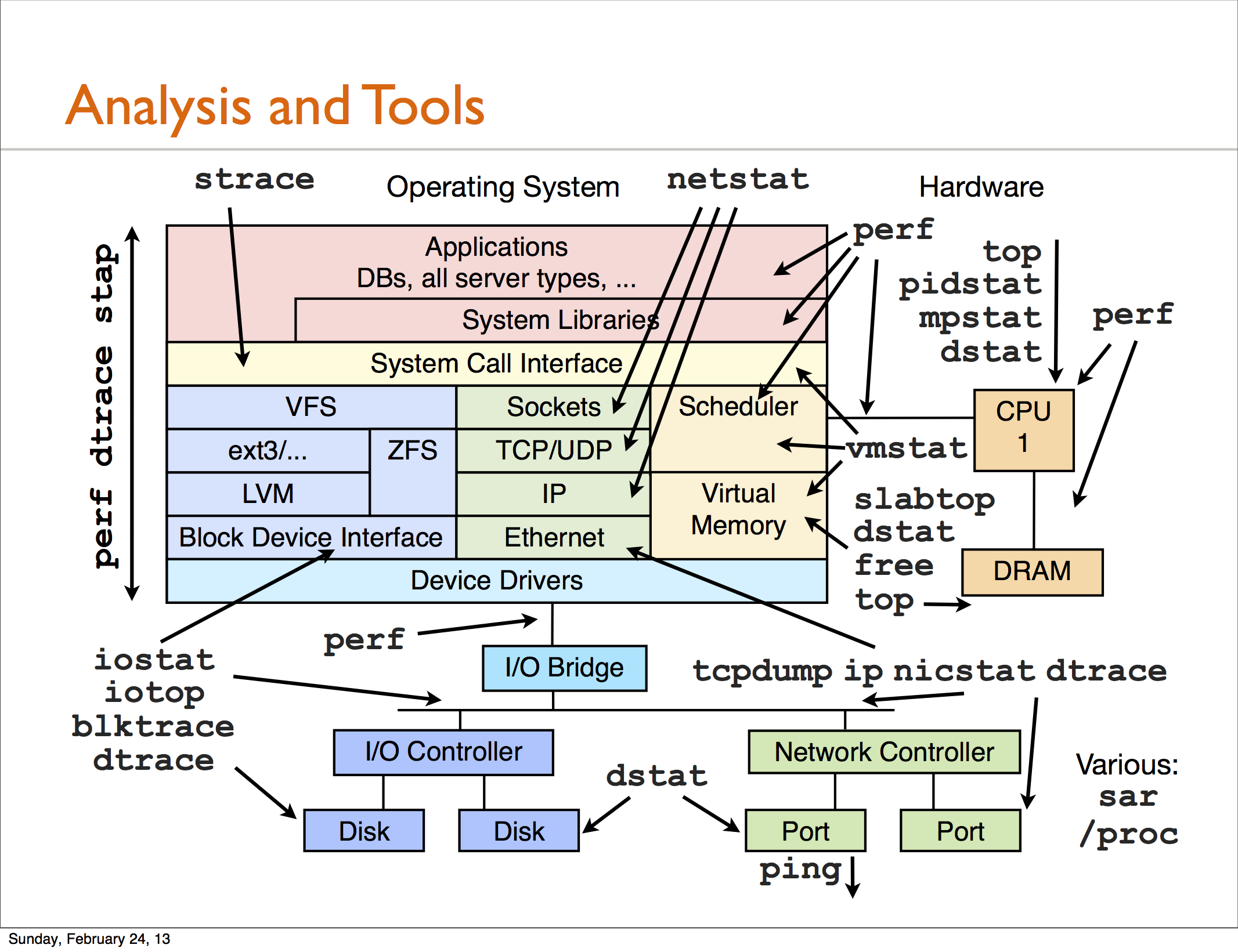 Linux Performance Analysis and Tools.png